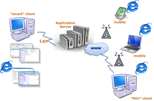 Architettura di client server o web microarea for Consul server vs client